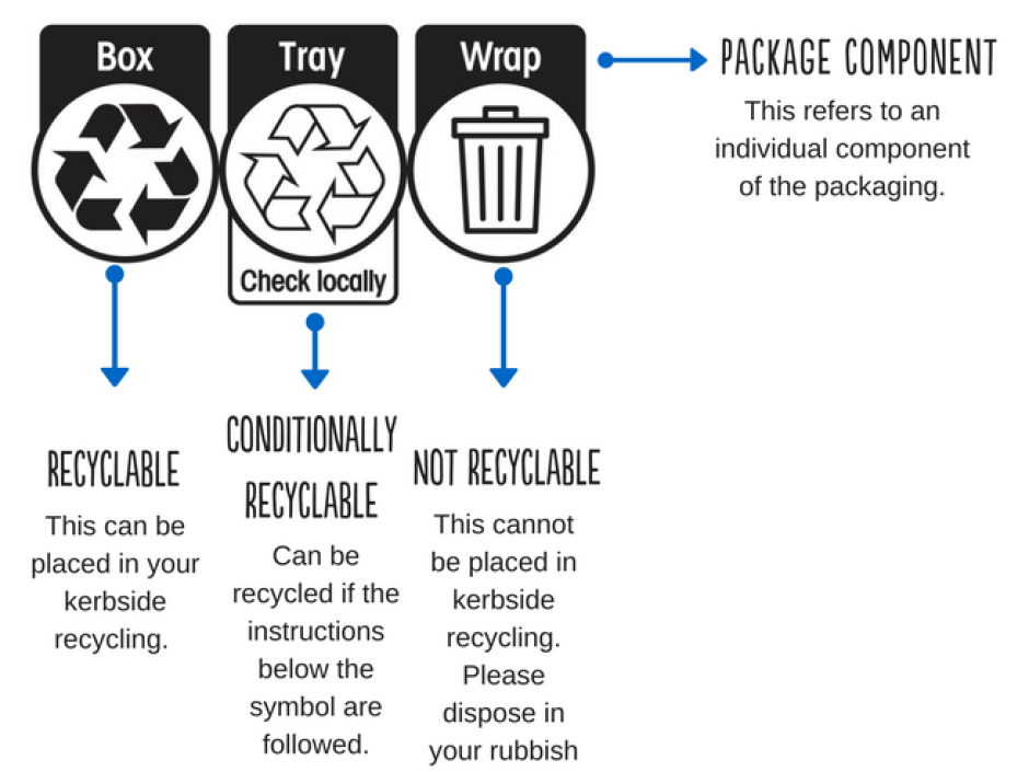 Graphic showing what each of the Australasian recycling label symbols mean.